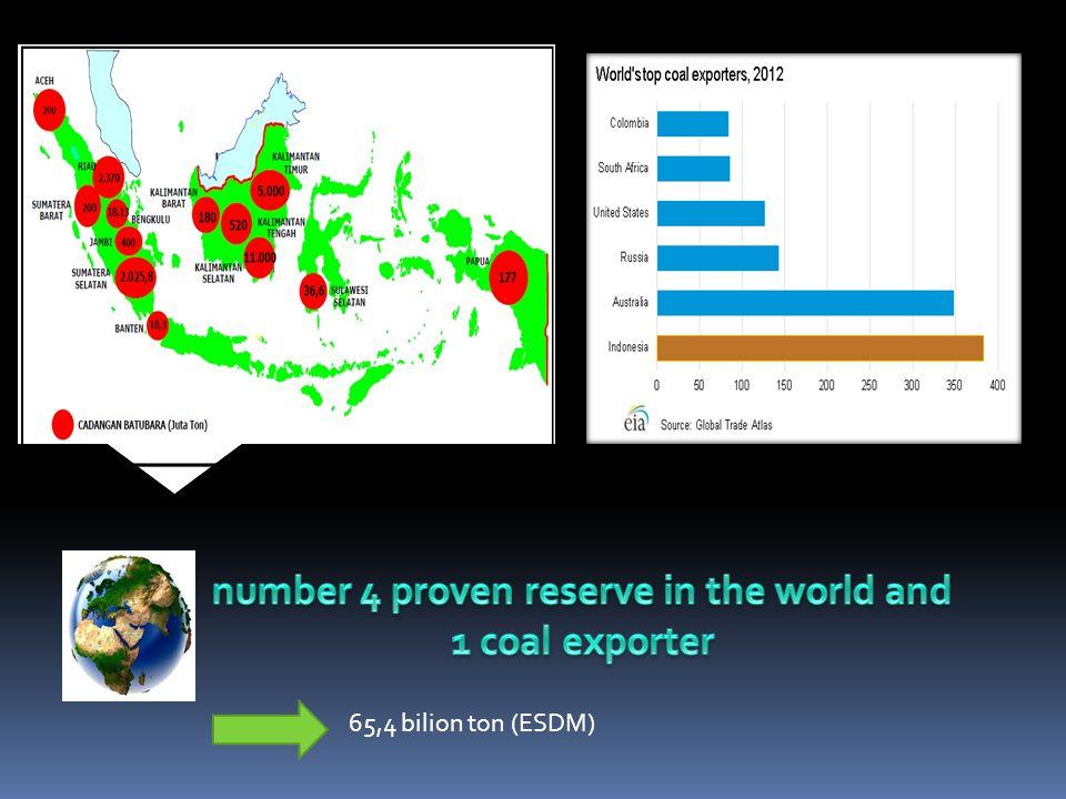 65,4 bilion ton (ESDM)