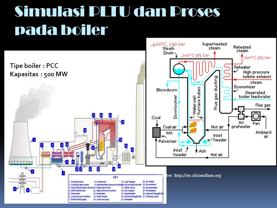 Simulasi PLTU dan Proses pada boiler Sumber :http: // en.citizendium.org Sumber : http://commons.wikimedia.org + 400ºC, 190 bar +1500ºC + 700º C 385 b