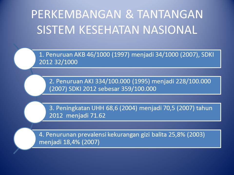 PERKEMBANGAN & TANTANGAN SISTEM KESEHATAN NASIONAL 1. Penuruan AKB 46/1000 (1997) menjadi 34/1000 (2007), SDKI 2012 32/1000 2. Penuruan AKI 334/100.00