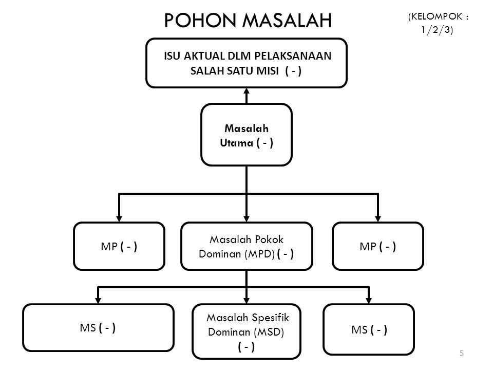 ISU AKTUAL DLM PELAKSANAAN SALAH SATU MISI ( - ) Masalah Utama ( - ) Masalah Pokok Dominan (MPD) ( - ) MP ( - ) Masalah Spesifik Dominan (MSD) ( - ) M