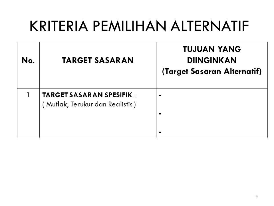 (+) Alternatif – 2 Alternatif – 3 Alternatif – 1 (KELOMPOK : 1/2/3) 10