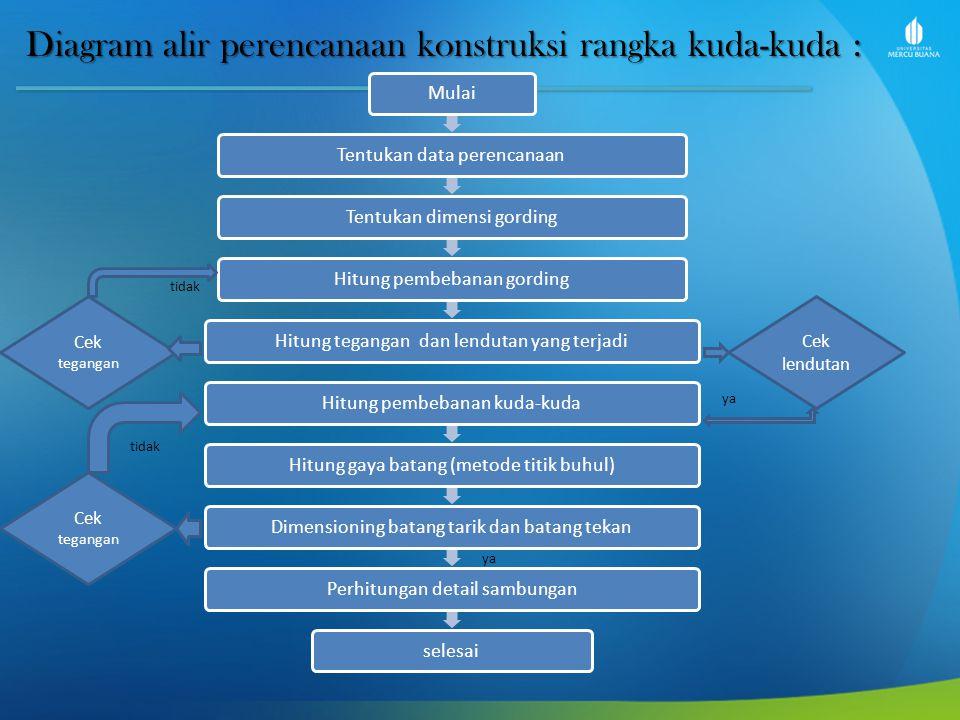 Diagram alir perencanaan konstruksi rangka kuda-kuda : MulaiTentukan data perencanaanTentukan dimensi gordingHitung pembebanan gordingHitung tegangan