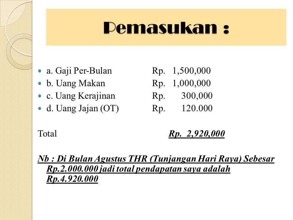 Pemasukan : a. Gaji Per-BulanRp. 1,500,000 b. Uang MakanRp.