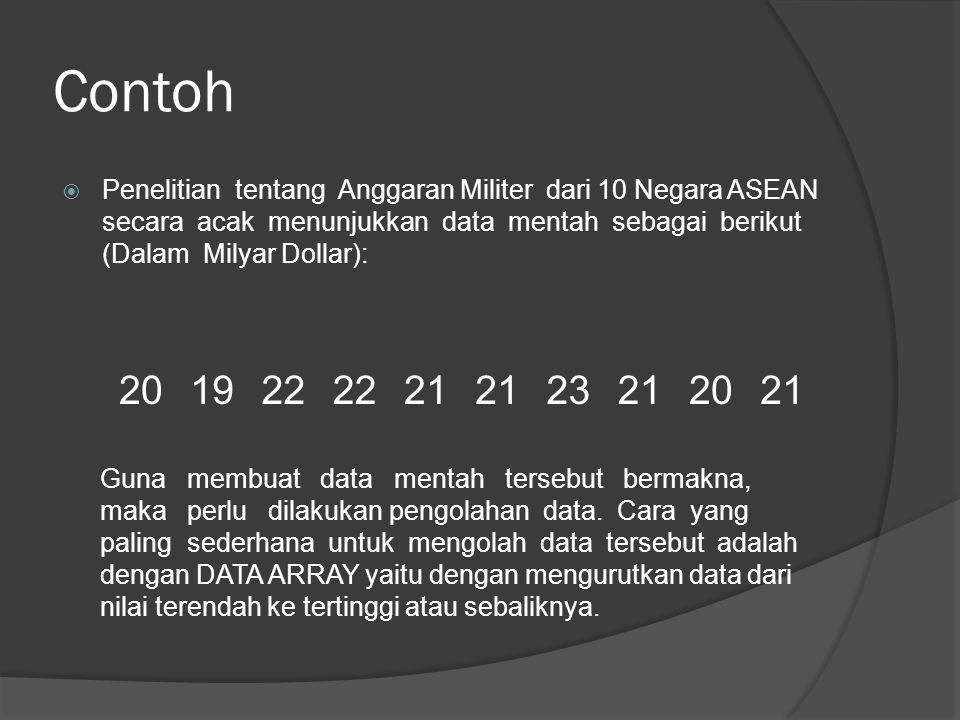 Contoh  Penelitian tentang Anggaran Militer dari 10 Negara ASEAN secara acak menunjukkan data mentah sebagai berikut (Dalam Milyar Dollar): 201922 21 23212021 Guna membuat data mentah tersebut bermakna, maka perlu dilakukan pengolahan data.