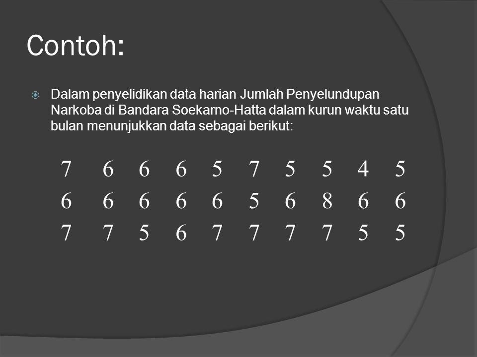 Contoh:  Dalam penyelidikan data harian Jumlah Penyelundupan Narkoba di Bandara Soekarno-Hatta dalam kurun waktu satu bulan menunjukkan data sebagai berikut: 7666575545 6666656866 7756777755