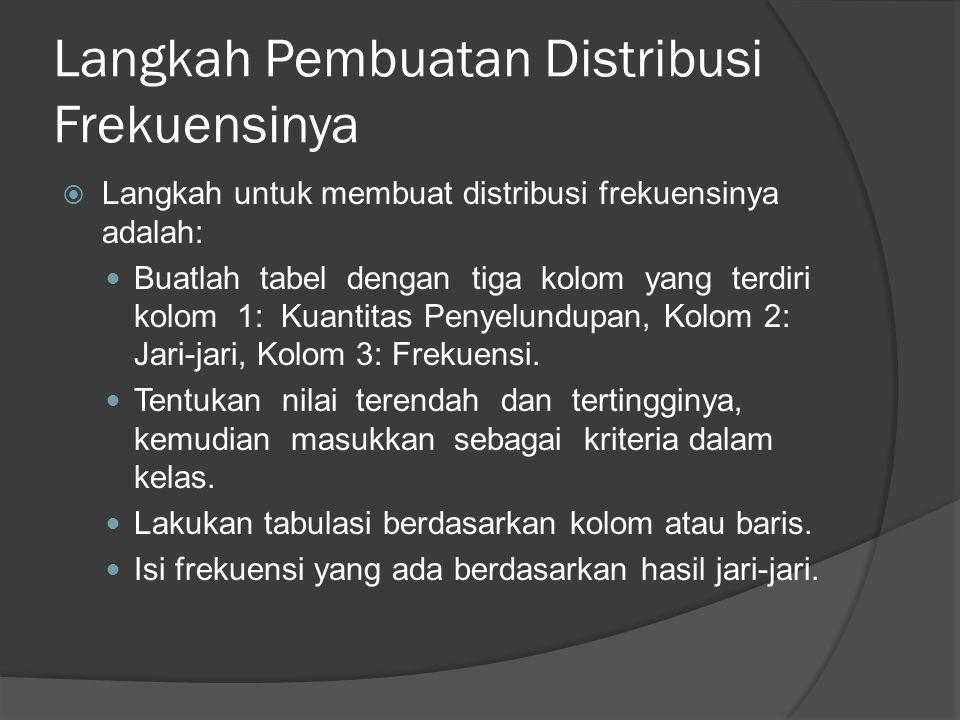 Langkah Pembuatan Distribusi Frekuensinya  Langkah untuk membuat distribusi frekuensinya adalah: Buatlah tabel dengan tiga kolom yang terdiri kolom 1: Kuantitas Penyelundupan, Kolom 2: Jari-jari, Kolom 3: Frekuensi.