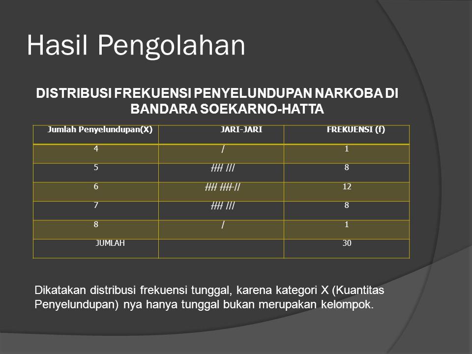 Hasil Pengolahan DISTRIBUSI FREKUENSI PENYELUNDUPAN NARKOBA DI BANDARA SOEKARNO-HATTA Jumlah Penyelundupan(X) JARI-JARIFREKUENSI (f) 4/1 5//// ///8 6//// //// //12 7//// ///8 8/1 JUMLAH30 Dikatakan distribusi frekuensi tunggal, karena kategori X (Kuantitas Penyelundupan) nya hanya tunggal bukan merupakan kelompok.