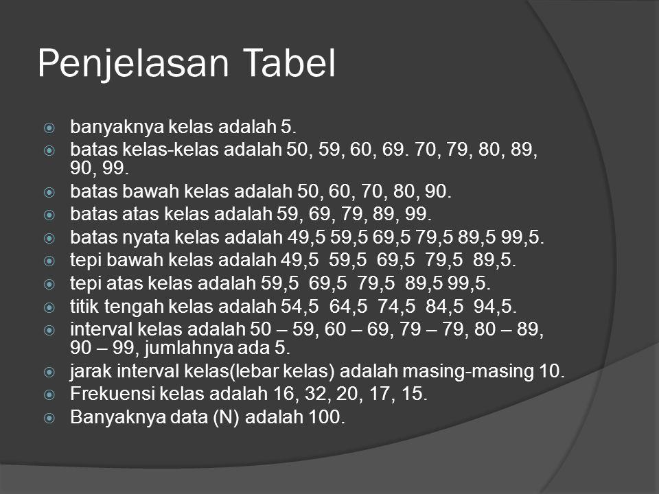 Penjelasan Tabel  banyaknya kelas adalah 5.  batas kelas-kelas adalah 50, 59, 60, 69.