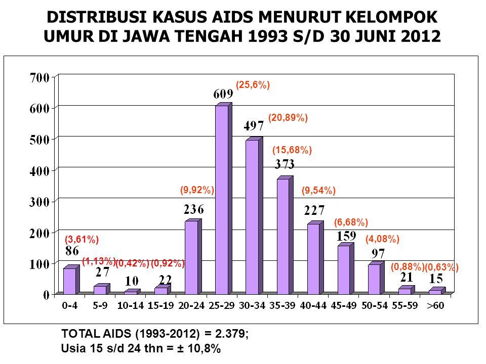 DISTRIBUSI KASUS AIDS MENURUT KELOMPOK UMUR DI JAWA TENGAH 1993 S/D 30 JUNI 2012 TOTAL AIDS (1993-2012) = 2.379; Usia 15 s/d 24 thn = ± 10,8% (3,61%) (1,13%) (0,42%)(0,92%) (9,92%) (25,6%) (20,89%) (15,68%) (9,54%) (6,68%) (4,08%) (0,88%) (0,63%)