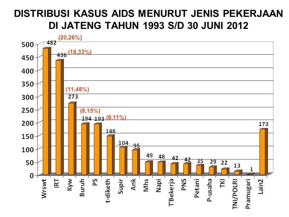 DISTRIBUSI KASUS AIDS MENURUT JENIS PEKERJAAN DI JATENG TAHUN 1993 S/D 30 JUNI 2012 (20,26%) (18,33%) (11,48%) (8,15%) (8,11%)