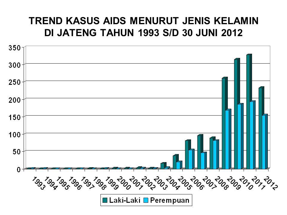 TREND KASUS AIDS MENURUT JENIS KELAMIN DI JATENG TAHUN 1993 S/D 30 JUNI 2012