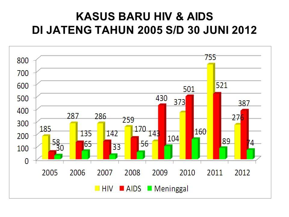 KASUS BARU HIV & AIDS DI JATENG TAHUN 2005 S/D 30 JUNI 2012