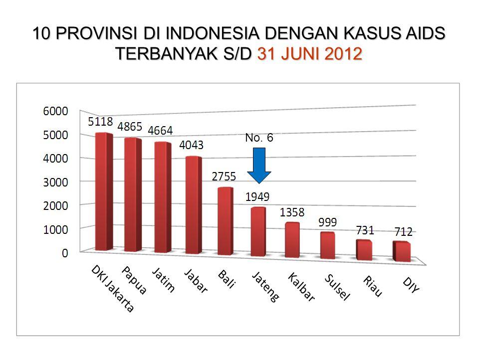 10 PROVINSI DI INDONESIA DENGAN KASUS AIDS TERBANYAK S/D 31 JUNI 2012 No. 7 No. 6