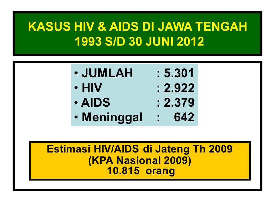 KASUS HIV & AIDS DI JAWA TENGAH 1993 S/D 30 JUNI 2012 JUMLAH: 5.301 HIV: 2.922 AIDS: 2.379 Meninggal: 642 Estimasi HIV/AIDS di Jateng Th 2009 (KPA Nasional 2009) 10.815 orang