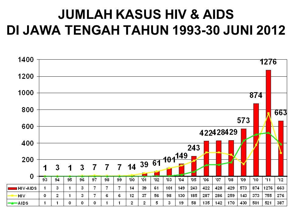 JUMLAH KASUS HIV & AIDS DI JAWA TENGAH TAHUN 1993-30 JUNI 2012