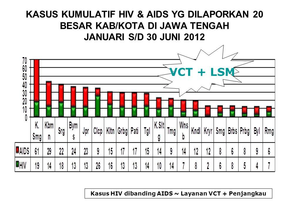 KASUS KUMULATIF HIV & AIDS YG DILAPORKAN 20 BESAR KAB/KOTA DI JAWA TENGAH JANUARI S/D 30 JUNI 2012 Kasus HIV dibanding AIDS ~ Layanan VCT + Penjangkau VCT + LSM