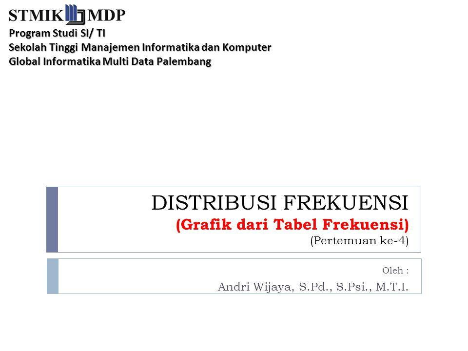 DISTRIBUSI FREKUENSI (Grafik dari Tabel Frekuensi) (Pertemuan ke-4) Oleh : Andri Wijaya, S.Pd., S.Psi., M.T.I. Program Studi SI/ TI Sekolah Tinggi Man