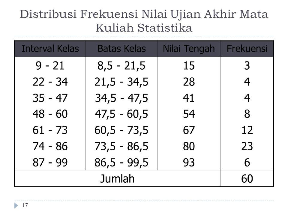 Distribusi Frekuensi Nilai Ujian Akhir Mata Kuliah Statistika 17 Interval KelasBatas KelasNilai TengahFrekuensi 9 - 21 22 - 34 35 - 47 48 - 60 61 - 73