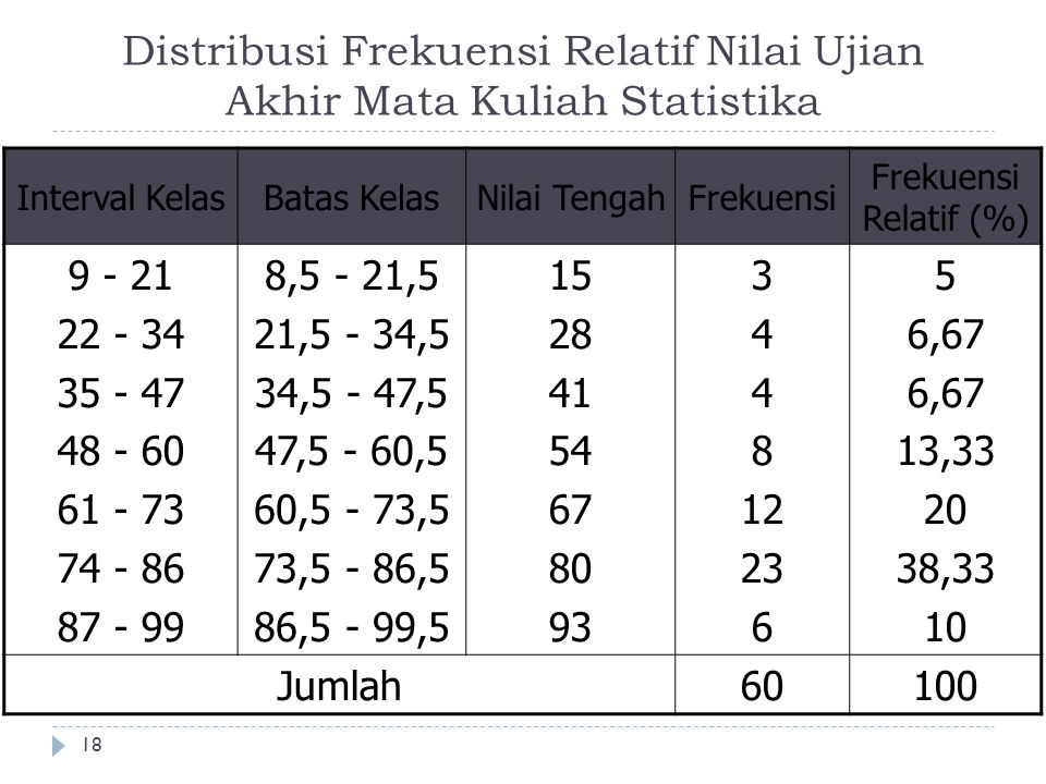 Distribusi Frekuensi Relatif Nilai Ujian Akhir Mata Kuliah Statistika 18 Interval KelasBatas KelasNilai TengahFrekuensi Frekuensi Relatif (%) 9 - 21 2