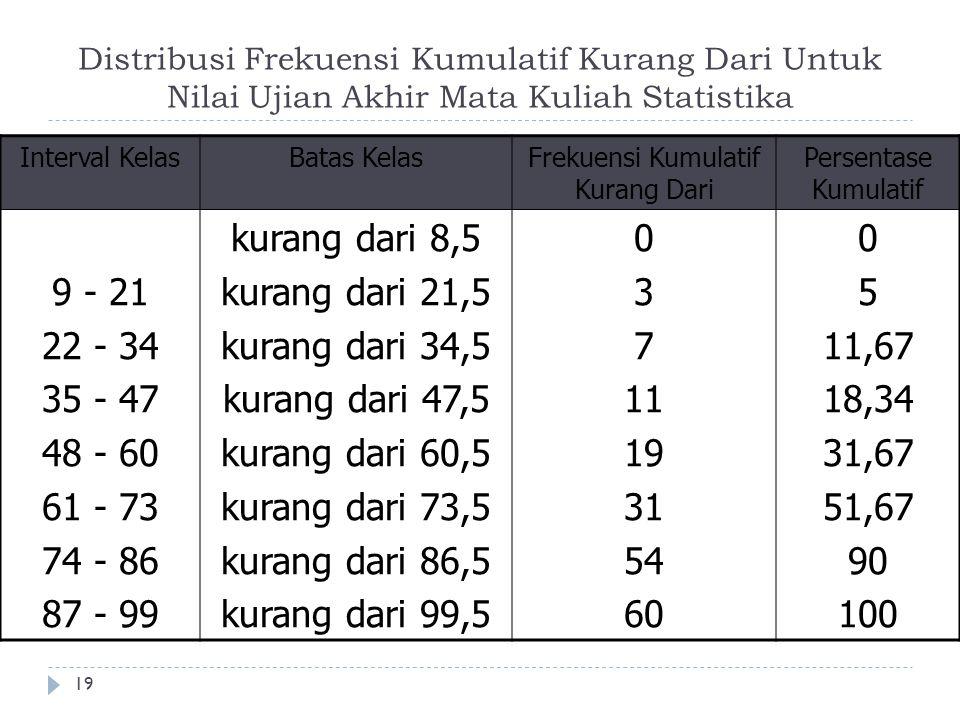 Distribusi Frekuensi Kumulatif Kurang Dari Untuk Nilai Ujian Akhir Mata Kuliah Statistika 19 Interval KelasBatas KelasFrekuensi Kumulatif Kurang Dari