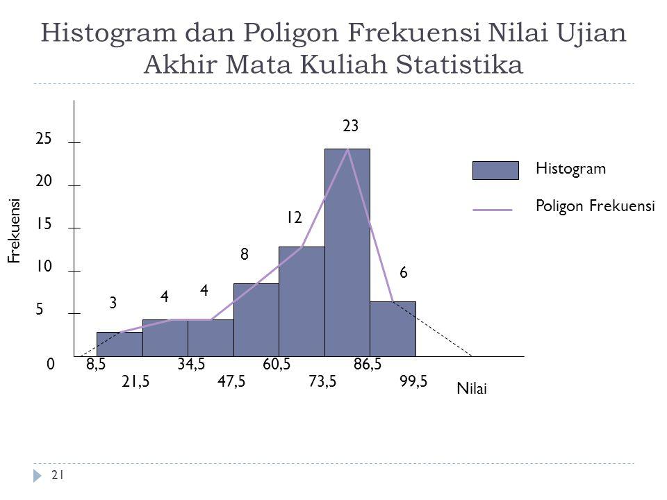 Histogram dan Poligon Frekuensi Nilai Ujian Akhir Mata Kuliah Statistika 21 0 5 10 15 20 25 Frekuensi 8,5 21,5 34,5 47,5 60,5 73,5 86,5 99,5 3 4 4 8 1