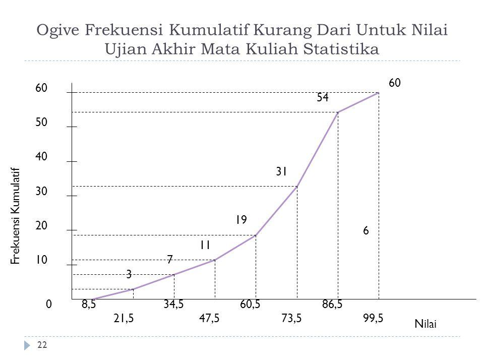 Ogive Frekuensi Kumulatif Kurang Dari Untuk Nilai Ujian Akhir Mata Kuliah Statistika 22 0 10 20 30 40 50 Frekuensi Kumulatif 8,5 21,5 34,5 47,5 60,5 7