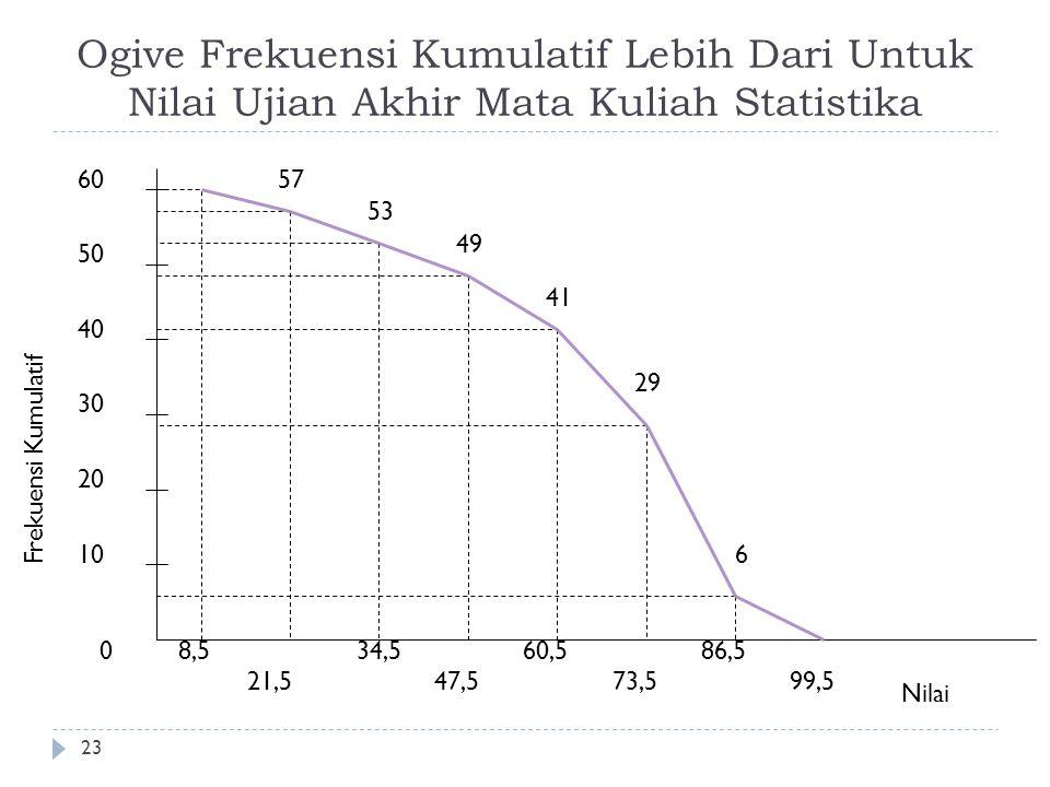 Ogive Frekuensi Kumulatif Lebih Dari Untuk Nilai Ujian Akhir Mata Kuliah Statistika 23 0 10 20 30 40 50 Frekuensi Kumulatif 8,5 21,5 34,5 47,5 60,5 73