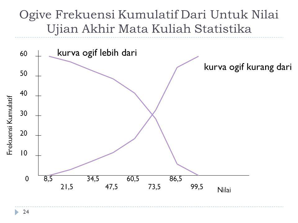 Ogive Frekuensi Kumulatif Dari Untuk Nilai Ujian Akhir Mata Kuliah Statistika 24 0 10 20 30 40 50 Frekuensi Kumulatif 8,5 21,5 34,5 47,5 60,5 73,5 86,