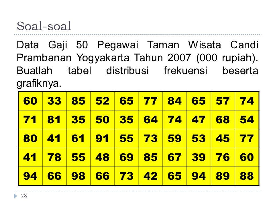 Soal-soal 28 Data Gaji 50 Pegawai Taman Wisata Candi Prambanan Yogyakarta Tahun 2007 (000 rupiah). Buatlah tabel distribusi frekuensi beserta grafikny