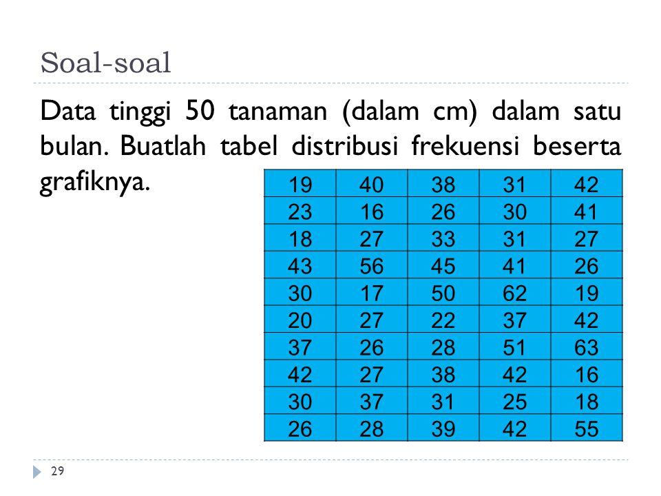 Soal-soal Data tinggi 50 tanaman (dalam cm) dalam satu bulan. Buatlah tabel distribusi frekuensi beserta grafiknya. 29 1940383142 2316263041 182733312