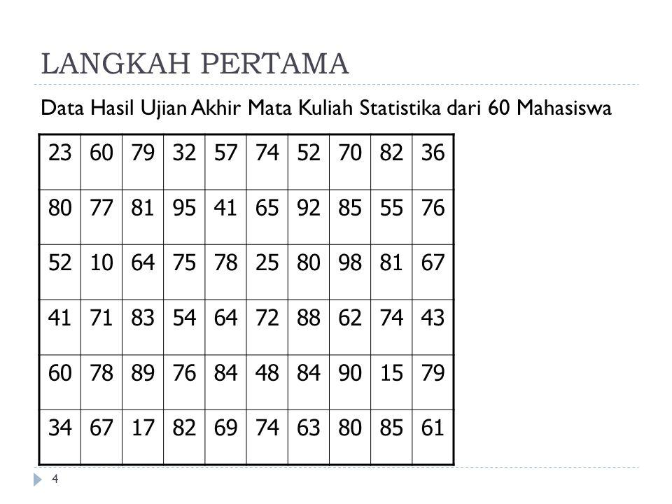 LANGKAH PERTAMA 4 Data Hasil Ujian Akhir Mata Kuliah Statistika dari 60 Mahasiswa 23607932577452708236 80778195416592855576 52106475782580988167 41718