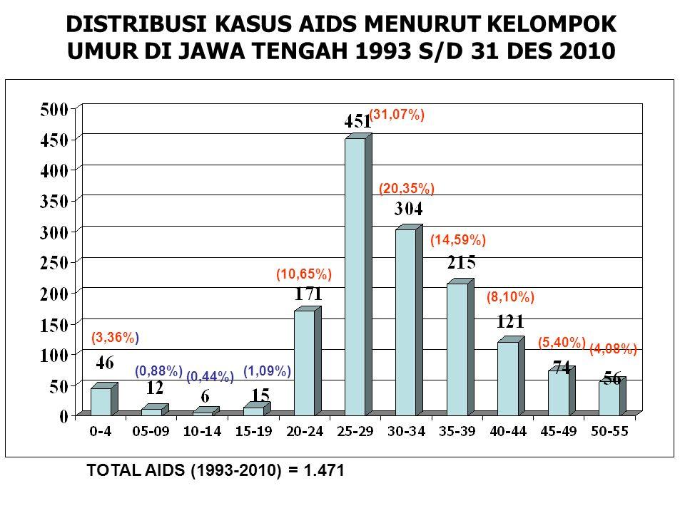 DISTRIBUSI KASUS AIDS MENURUT KELOMPOK UMUR DI JAWA TENGAH 1993 S/D 31 DES 2010 TOTAL AIDS (1993-2010) = 1.471 (3,36%) (0,88%) (0,44%) (1,09%) (10,65%) (31,07%) (20,35%) (14,59%) (8,10%) (5,40%) (4,08%)