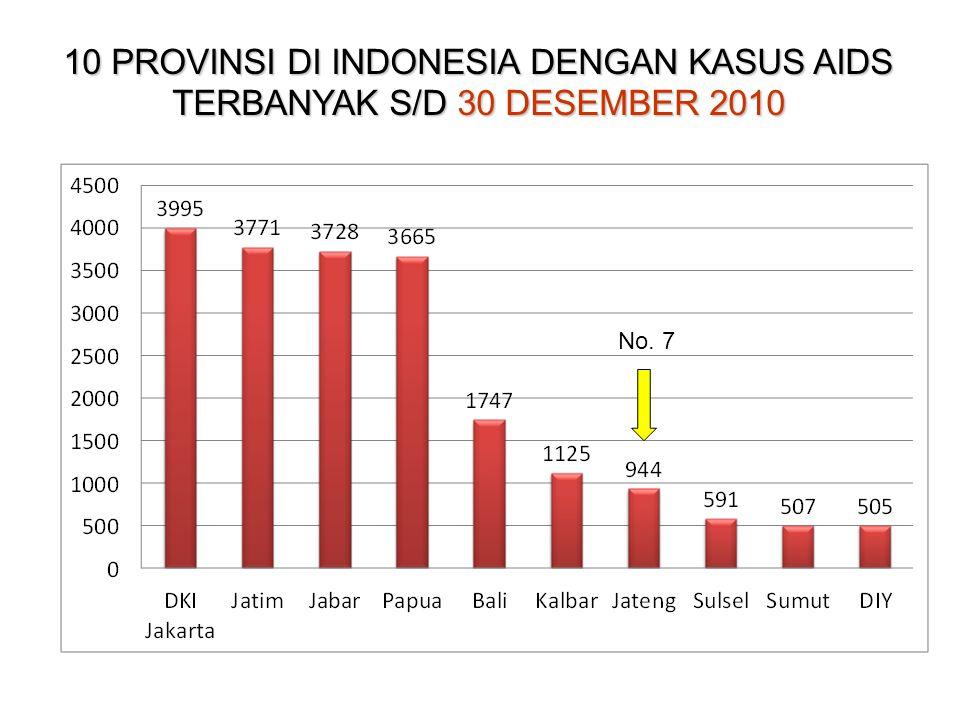 10 PROVINSI DI INDONESIA DENGAN KASUS AIDS TERBANYAK S/D 30 DESEMBER 2010 No. 7