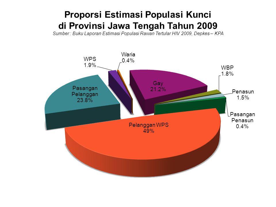 Proporsi Estimasi Populasi Kunci di Provinsi Jawa Tengah Tahun 2009 Sumber : Buku Laporan Estimasi Populasi Rawan Tertular HIV 2009, Depkes – KPA