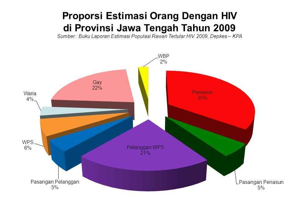 KASUS HIV & AIDS DI JAWA TENGAH 1993 S/D 31 DESEMBER 2010 JUMLAH: 3.362 HIV: 1.891 AIDS: 1.471 Meninggal: 479 Estimasi HIV & AIDS di Jateng Th 2009 (KPA Nasional 2009) 10.815 orang