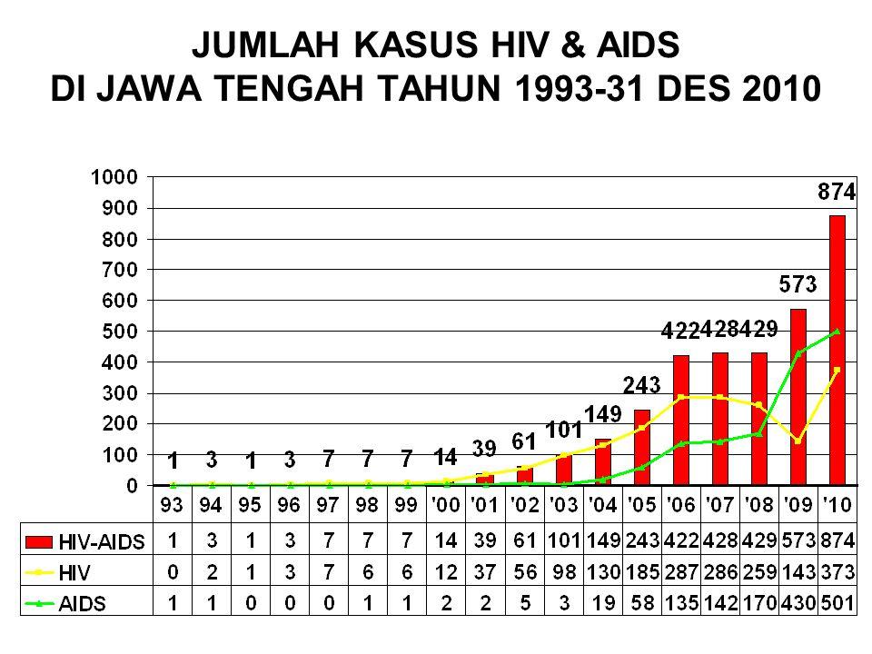 KASUS KUMULATIF HIV & AIDS YG DILAPORKAN 20 BESAR KAB/KOTA DI JAWA TENGAH 1993 S/D 31 DESEMBER 2010 Kasus HIV dibanding AIDS ~ Layanan VCT + Penjangkau VCT + LSM