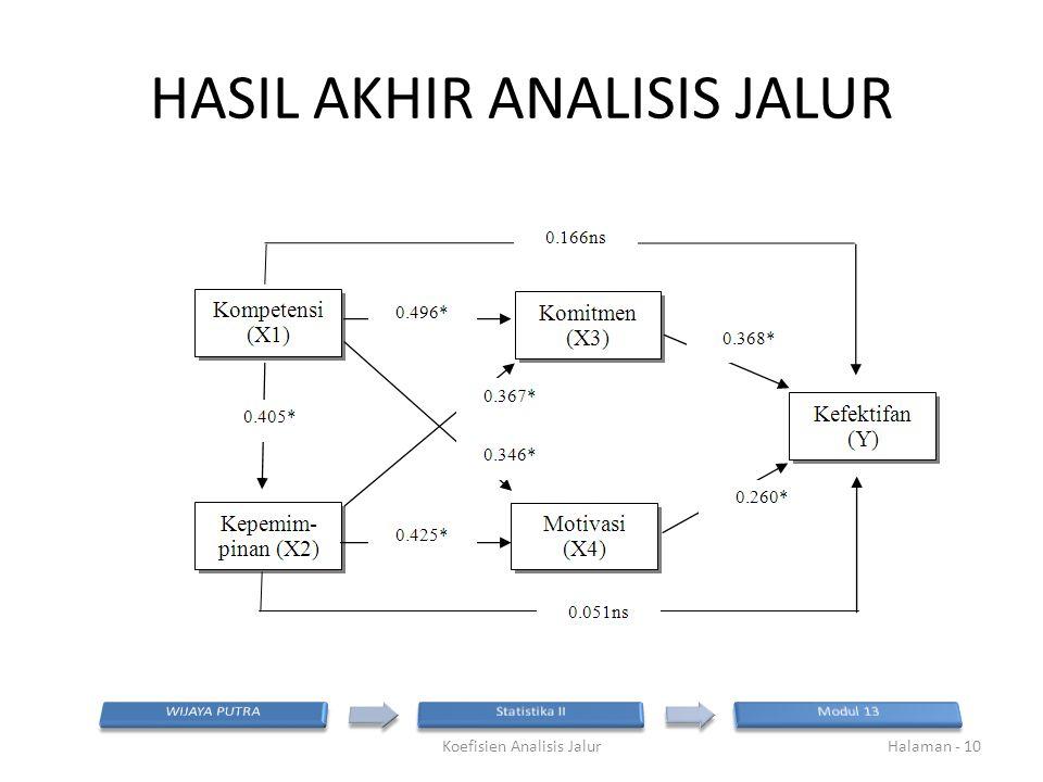 HASIL AKHIR ANALISIS JALUR Koefisien Analisis JalurHalaman - 10