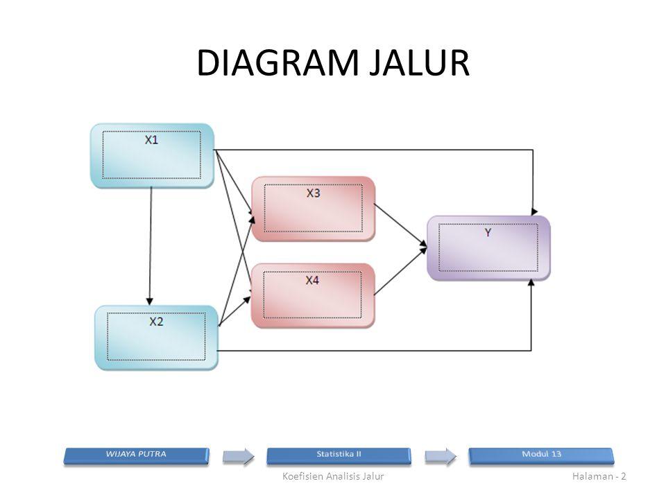 DIAGRAM JALUR Koefisien Analisis JalurHalaman - 2