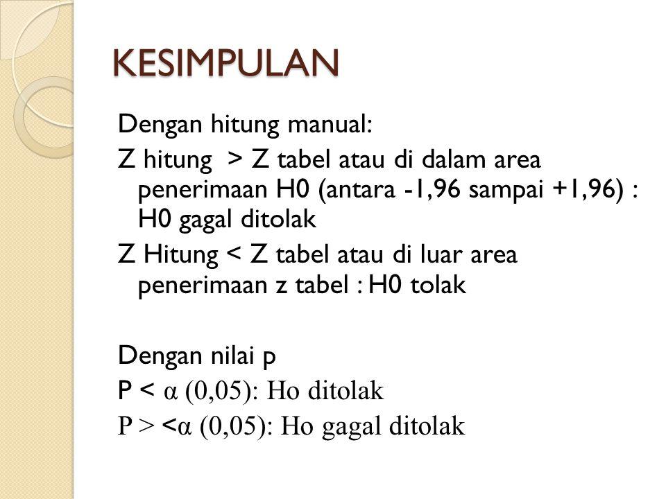 KESIMPULAN Dengan hitung manual: Z hitung > Z tabel atau di dalam area penerimaan H0 (antara -1,96 sampai +1,96) : H0 gagal ditolak Z Hitung < Z tabel