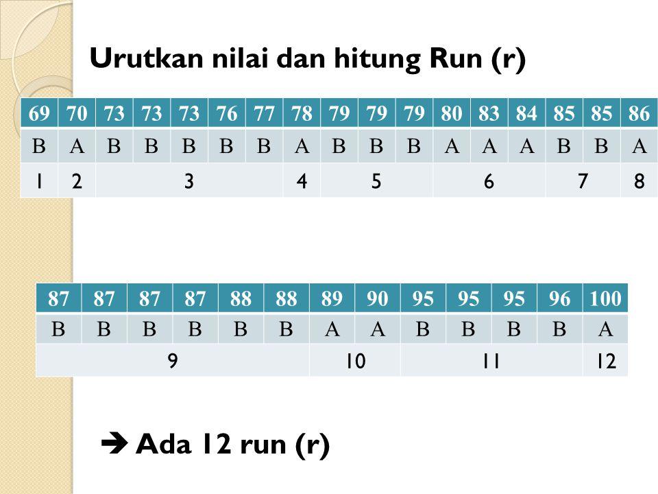 87 88 899095 96100 BBBBBBAABBBBA 9101112 697073 76777879 80838485 86 BABBBBBABBBAAABBA 12345678 Urutkan nilai dan hitung Run (r)  Ada 12 run (r)