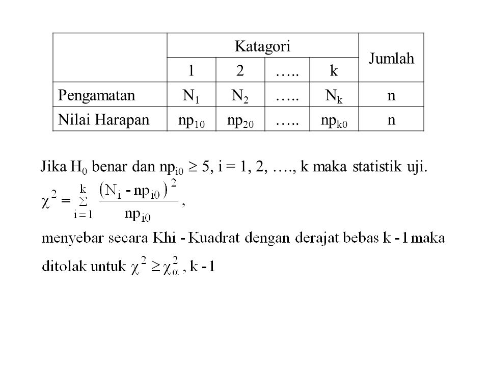 Katagori Jumlah 12…..k PengamatanN1N1 N2N2 …..NkNk n Nilai Harapannp 10 np 20 …..np k0 n Jika H 0 benar dan np i0  5, i = 1, 2, …., k maka statistik