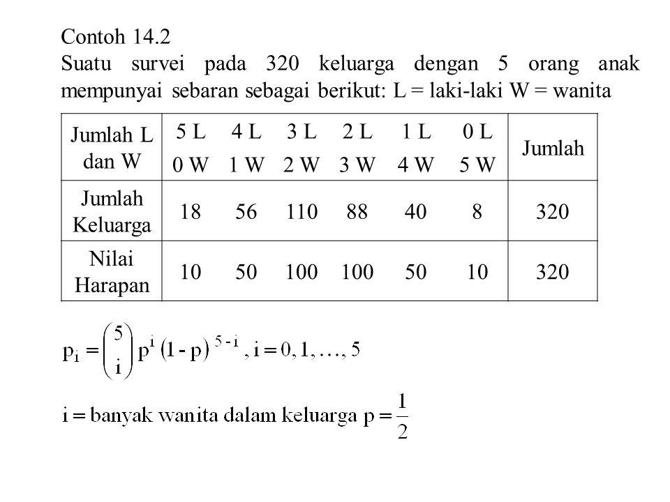 Contoh 14.2 Suatu survei pada 320 keluarga dengan 5 orang anak mempunyai sebaran sebagai berikut: L = laki-laki W = wanita Jumlah L dan W 5 L4 L3 L2 L