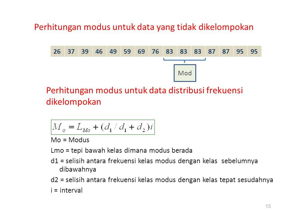 Perhitungan modus untuk data yang tidak dikelompokan 263739464959697683 87 95 15 Mod Perhitungan modus untuk data distribusi frekuensi dikelompokan Mo = Modus Lmo = tepi bawah kelas dimana modus berada d1 = selisih antara frekuensi kelas modus dengan kelas sebelumnya dibawahnya d2 = selisih antara frekuensi kelas modus dengan kelas tepat sesudahnya i = interval