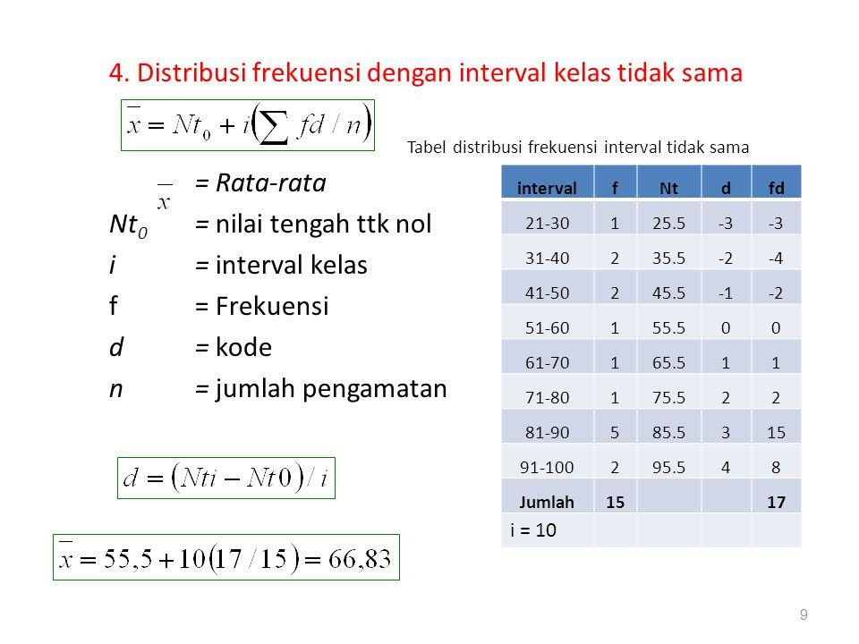 4. Distribusi frekuensi dengan interval kelas tidak sama Tabel distribusi frekuensi interval tidak sama = Rata-rata Nt 0 = nilai tengah ttk nol i= int