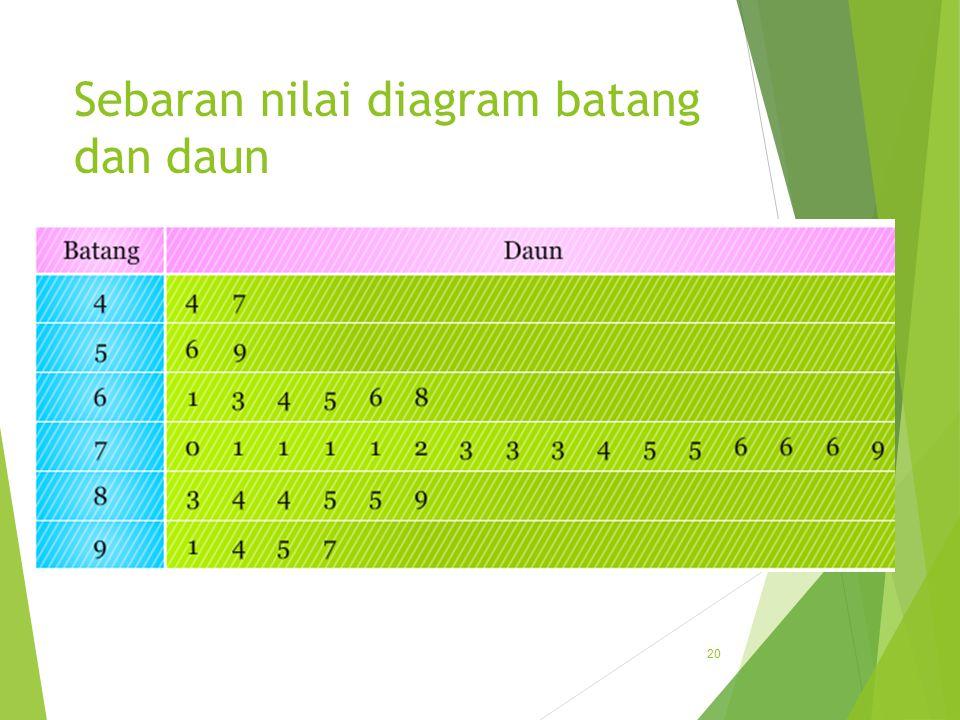 Sebaran nilai diagram batang dan daun 20