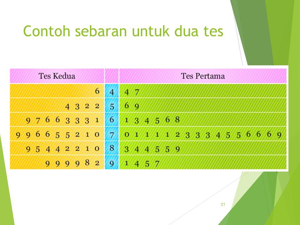 Contoh sebaran untuk dua tes 21