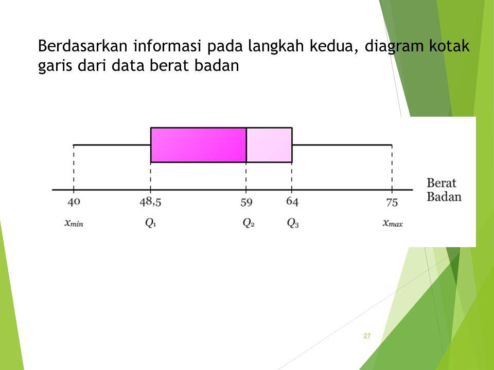 Berdasarkan informasi pada langkah kedua, diagram kotak garis dari data berat badan 27