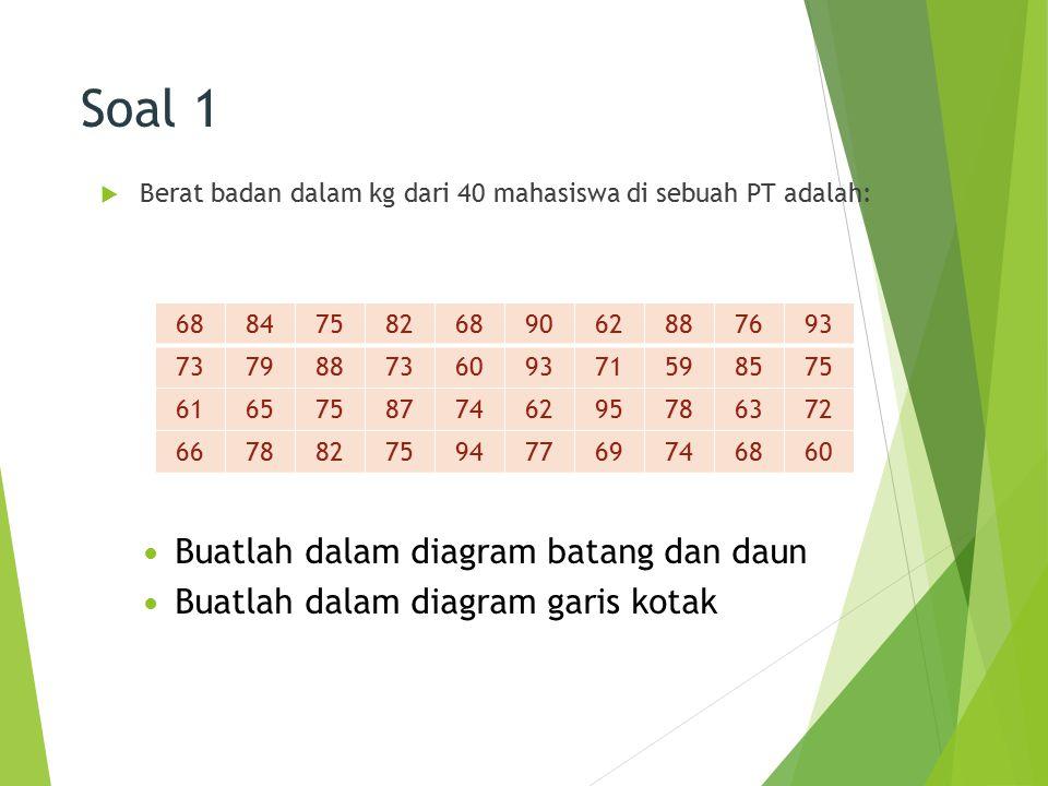 Soal 1  Berat badan dalam kg dari 40 mahasiswa di sebuah PT adalah: 29 68847582689062887693 73798873609371598575 61657587746295786372 667882759477697