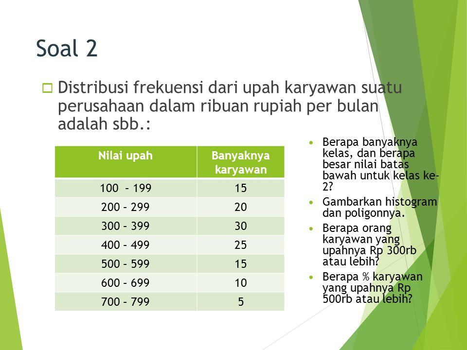 Soal 2  Distribusi frekuensi dari upah karyawan suatu perusahaan dalam ribuan rupiah per bulan adalah sbb.: 30 Nilai upahBanyaknya karyawan 100 – 199