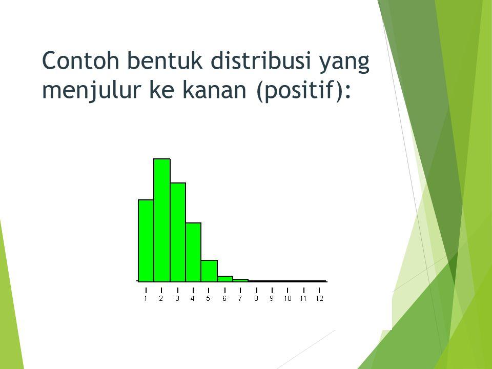 Contoh bentuk distribusi yang menjulur ke kanan (positif): 5